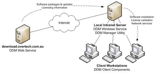 DDM overview